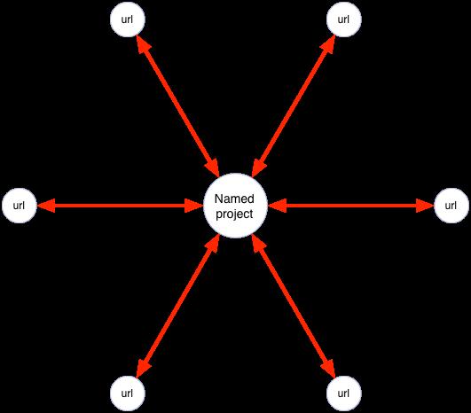 projectAtCore